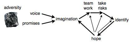 The Great Man Theory Essay Example Graduateway